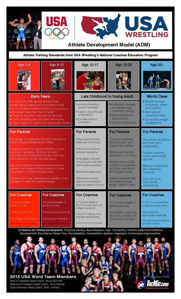 USA Wrestling Athlete Development Model
