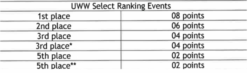 uww ranking series points chart
