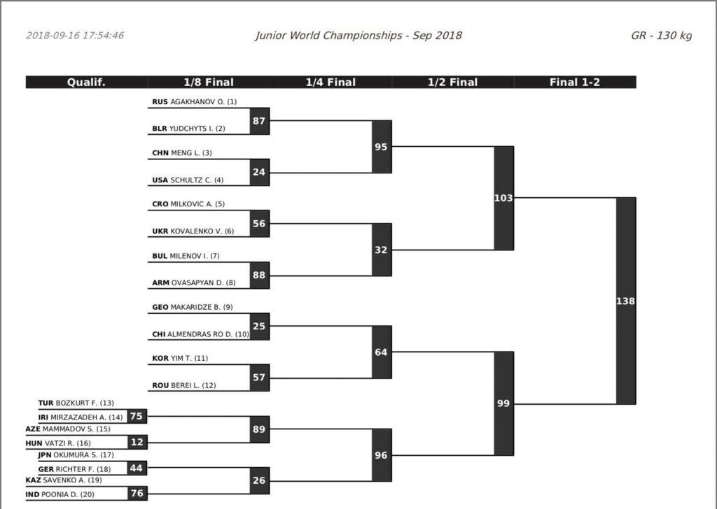 130 kg, 2018 junior greco worlds