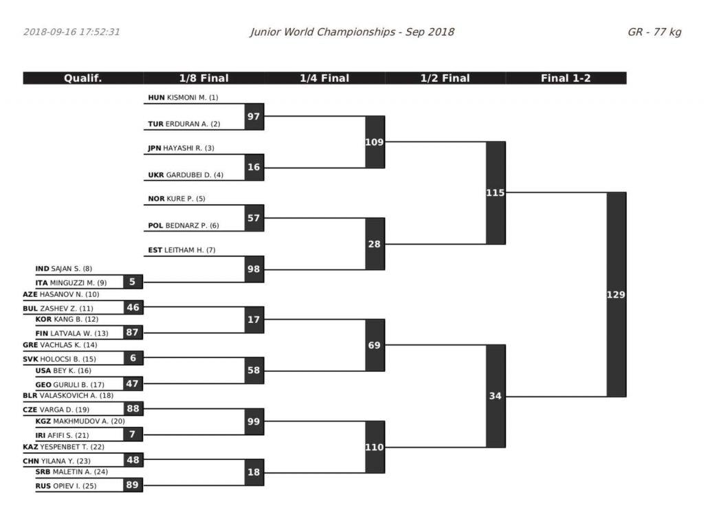 77 kg, 2018 junior greco-roman worlds