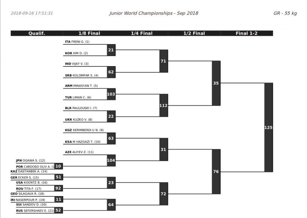 55 kg, 2018 junior greco-roman world championships