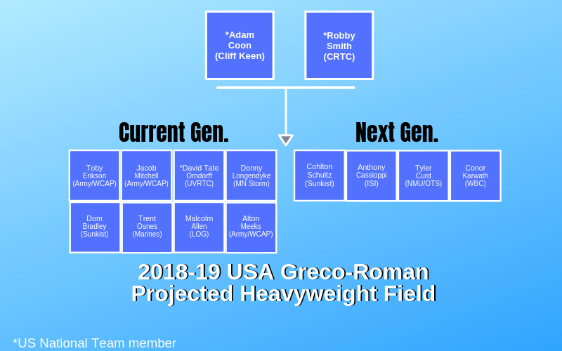 2018 usa greco-roman heavyweight projected field