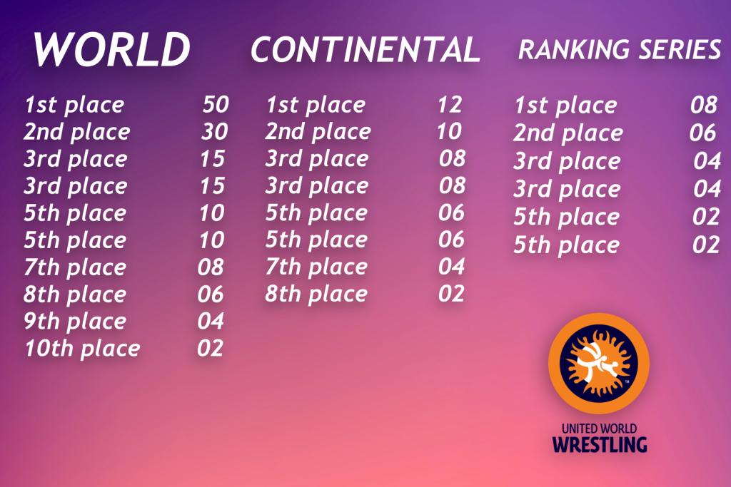 united world wrestling 2019 ranking series points